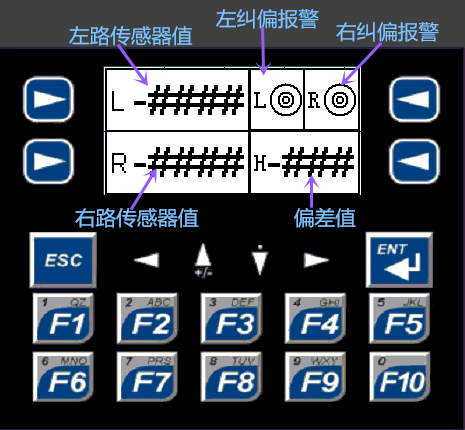 同步纠偏控制器3011